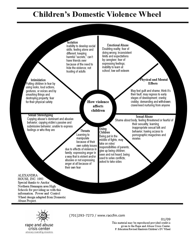 The Power and Control Wheel     aberdeennews.com  Domestic Violence Wheel